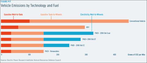 11.16.10 EC Emissions.png