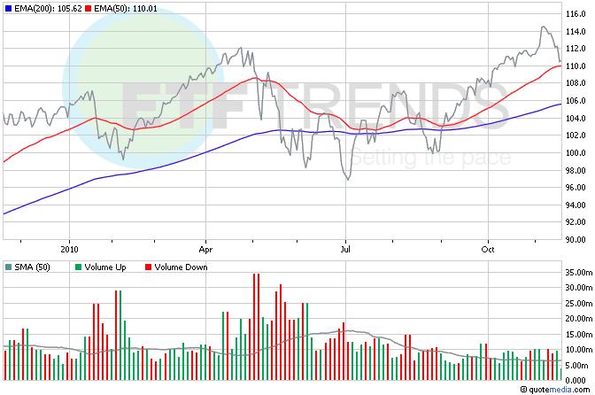 Dow Jones Industrial Average ETF, DIA