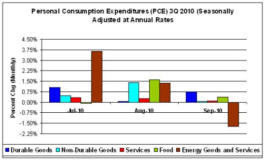 Personal Consumption Expenditures 3Q 2010