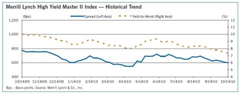 (Chart) Merrill Lynch High Yield Master II Index