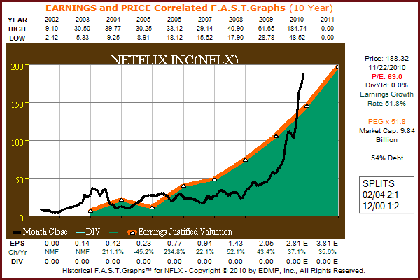 NFLX 9yr. F.A.S.T. Graph™