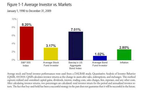 Average Investor Performance vs. Benchmark indices