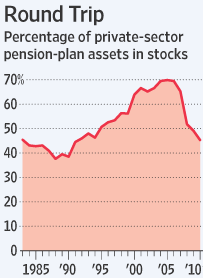 pension asset allocation equities Nov 2010