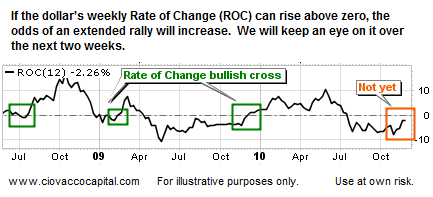 US Dollar Rate of Change