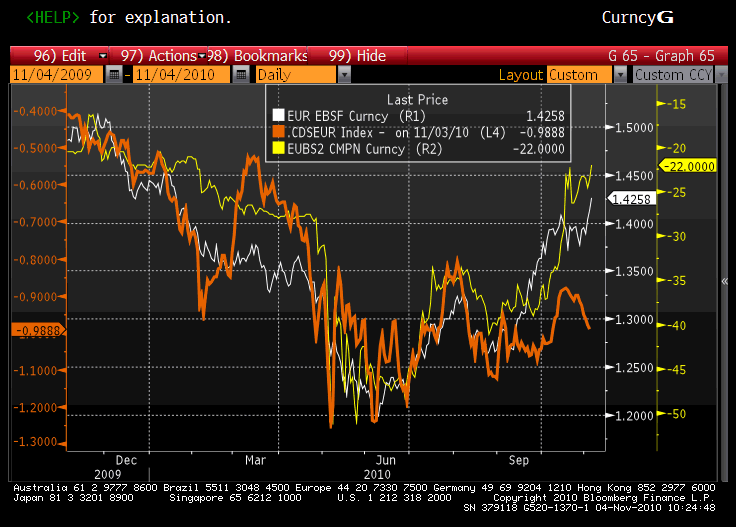 The EUR USD CDS And Basis Swaps
