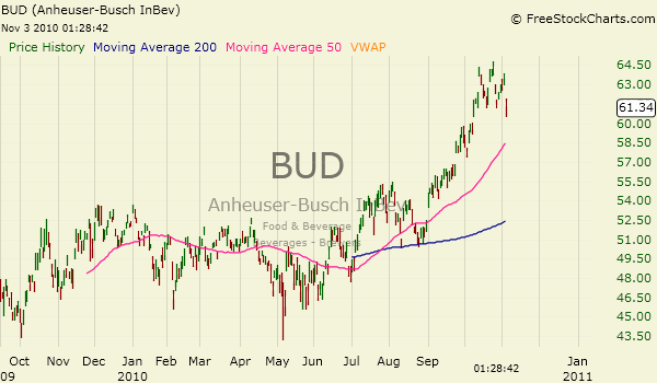 anheuser busch analysis Anheuser-busch inbev sa is engaged in the production marketing and distribution of beer its brand comprises of budweiser stella artois beck's leffe and hoegaarden it.