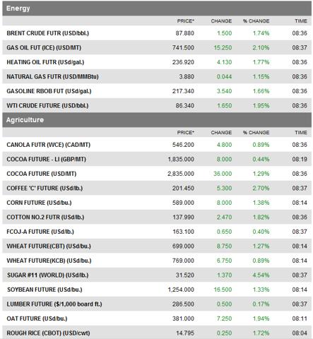commodities-2010-11-04
