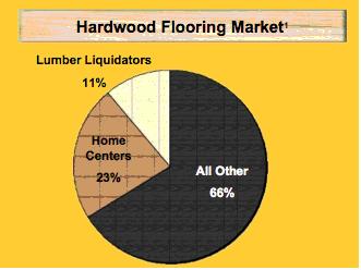 How Does Lumber Liquidators Outperform Its Behemoth