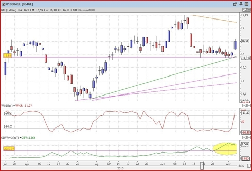 GE daily candles graphs; we can see a nice upward candle with a nice OBV acumulation