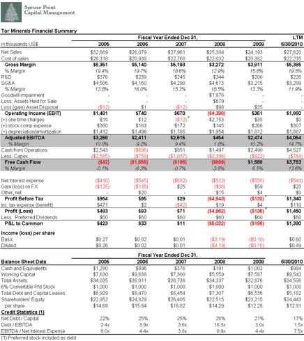 TORM Financial Summary