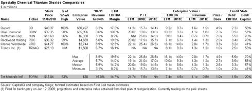 ZSTN Relative Valuation