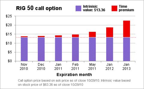 Intrinsic vs fair value stock options