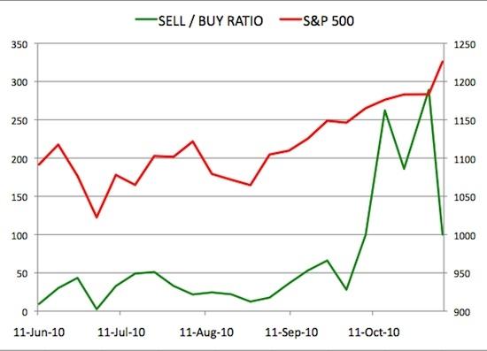 Sell Buy Ratio November 05 2010