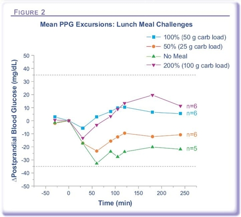 The Afrezza Meal Challenge