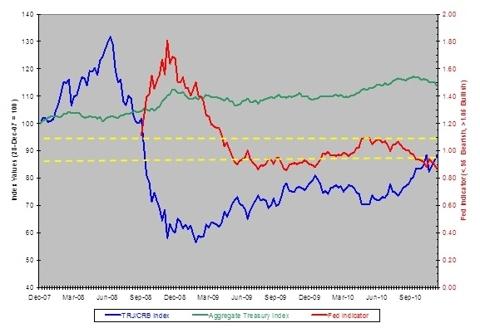 Fed Operation Indicator