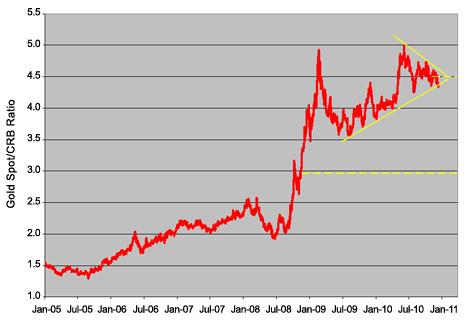 Gold's Price Performance Vs. TR/J CRB Index
