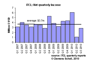 Net quarterly income of ITCL (<a href='https://seekingalpha.com/symbol/ITKSF' title='Independent Tankers Corp., Ltd.'>OTC:ITKSF</a>) over the last 15 quarters.