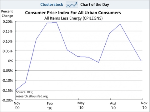 chart of the day, cpi ex-energy, dec 2010