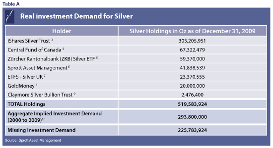 Real-investment-Demand-for-Silver_chart