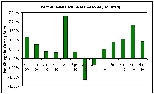 Monthly Retail Trade Sales
