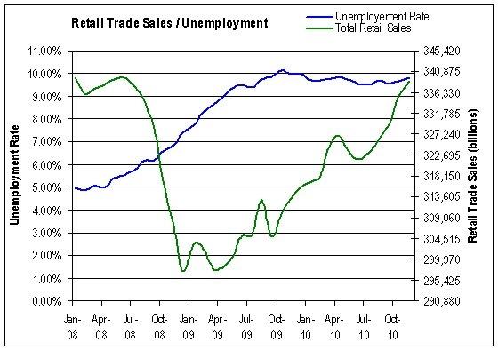 Retails Sales and unemployment