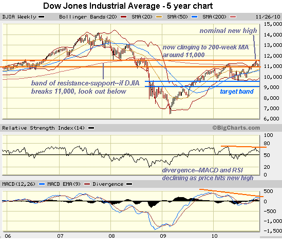 Fearless Prediction: DJIA Racing Towards 9,240