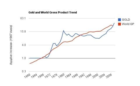 goldvs gross world product