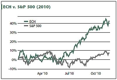 ECH vs. S&P500 (2010)