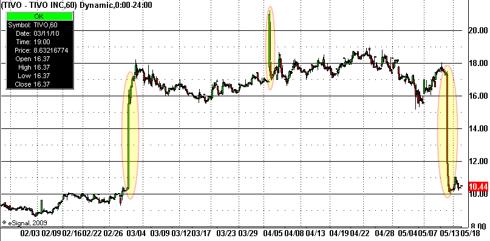 tivo melt-up and melt-down on 60min chart