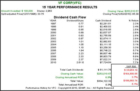 (<a href='https://seekingalpha.com/symbol/VFC' title='V.F. Corporation'>VFC</a>):15 year Performance Results