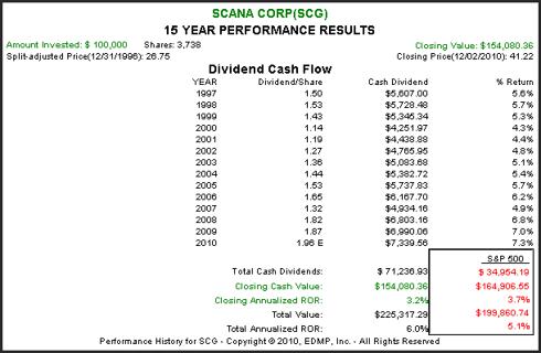 (<a href='https://seekingalpha.com/symbol/SCG' title='SCANA Corporation'>SCG</a>):15 year Performance Results