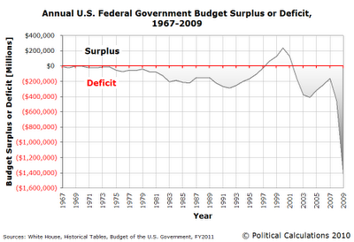 Annual U.S. Federal Government Budget Surplus or Deficit, 1967-2009
