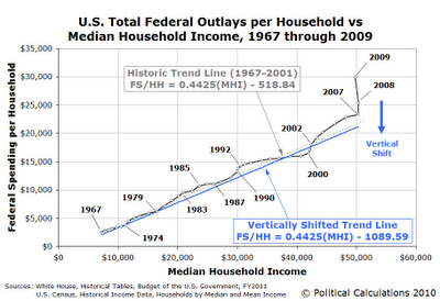 U.S. Total Federal Outlays per Household vs Median Household Income, 1967 through 2009, with Vertical Shift