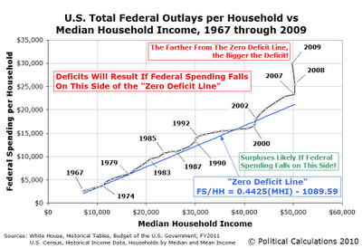 The Zero Deficit Line