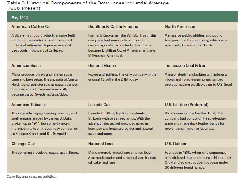 Dow-Jones-Historical-Components-1