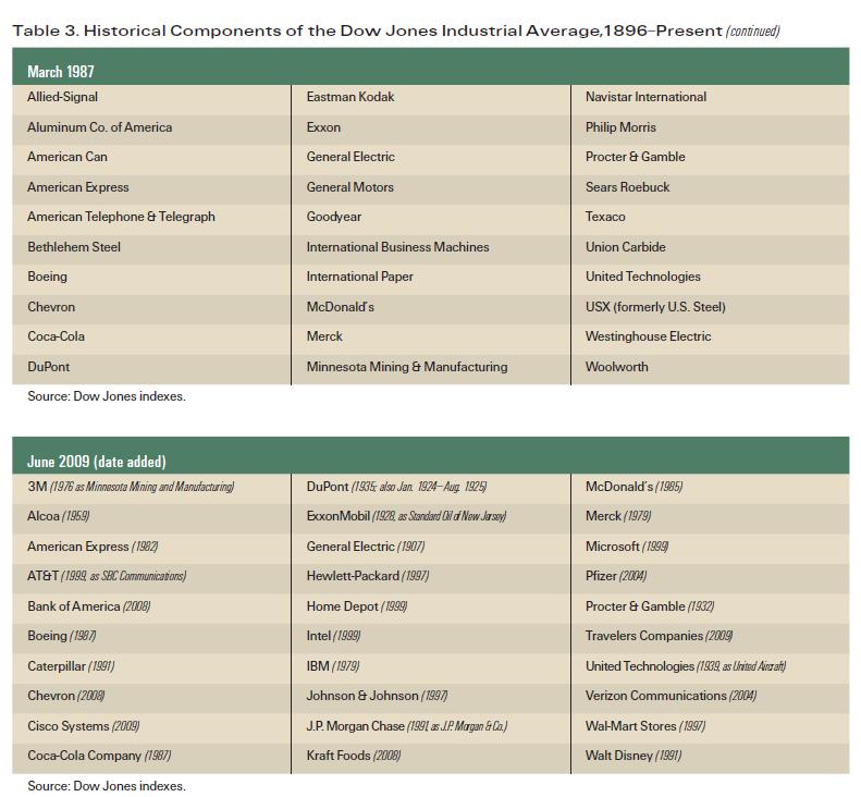 Dow-Jones-Historical-Components-3