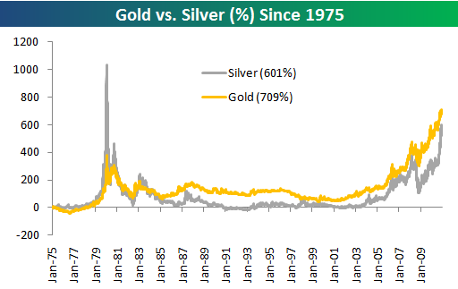 Below Is A Chart Showing The Ratio Of Gold To Silver Since 1975 When Line Rising Outperforming And Vice Versa For Falling