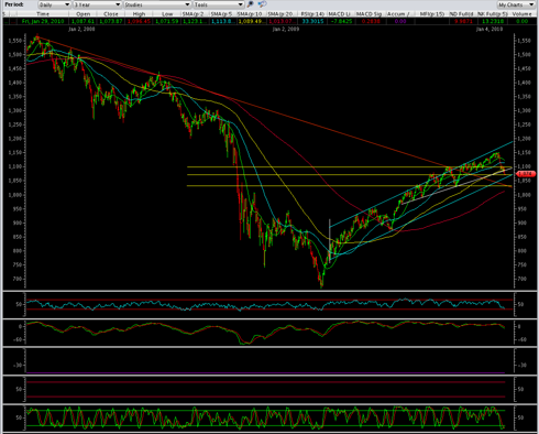 Partial 3 Year S&P500 Daily 9/24/2009 - 1/29/2010