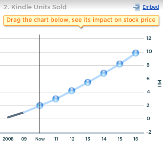 Amazon Drives Kindle Sales Using Higher E-Book Royalties for