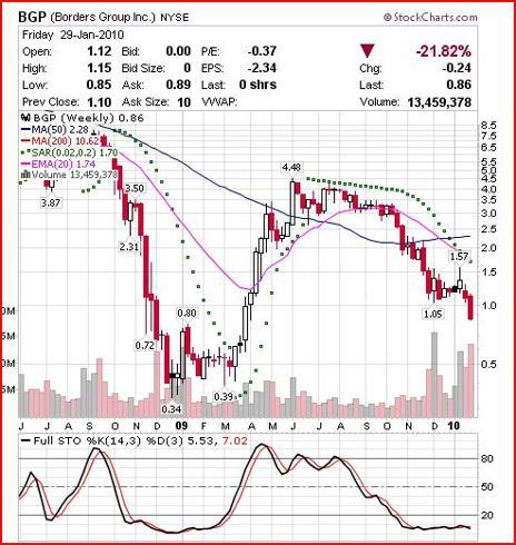 bgp chart