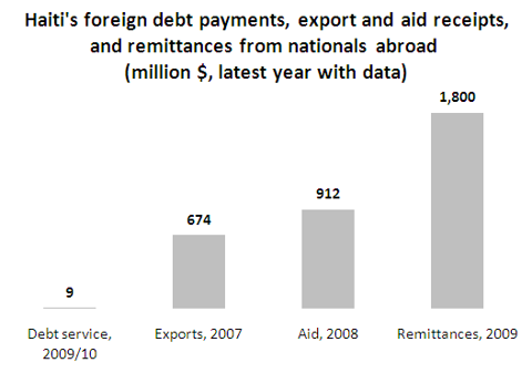 report on foreign remittance Global data and statistics, research and publications, and topics in poverty and development.