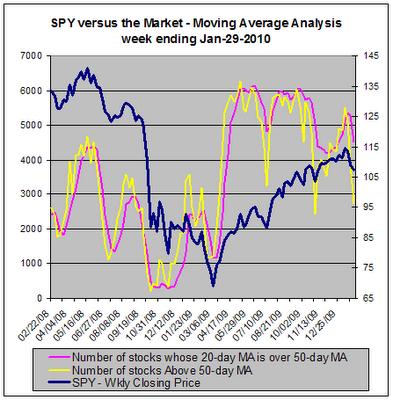 SPY versus the market, Moving Average Analysis, 01-29-2010