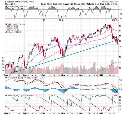 Chart of VTI, 01-29-2010