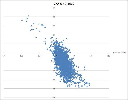 Same graph  except for it is for Jan 7 2010