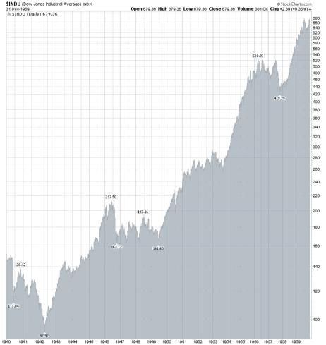 DJIA 1940-1060