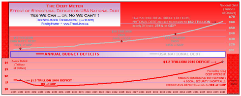 National Debt to GDP ratio has reached 100%