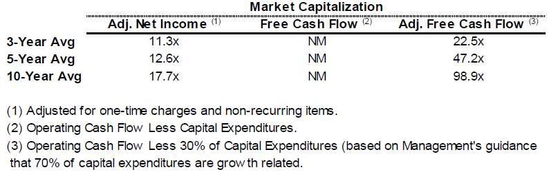 Bunge valuation analysis
