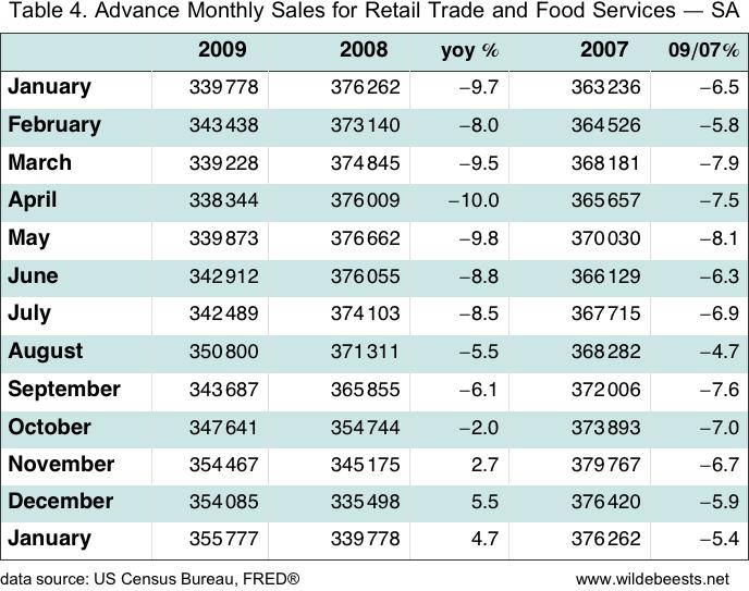 Retail Sales Data: Lies and Statistics - VanEck Vectors Retail ETF ...