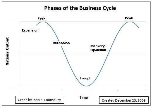 business life cycle essay homework sample  followthesalarycom business life cycle essay business life cycle and operating cash flow  influence corporate debt levels a