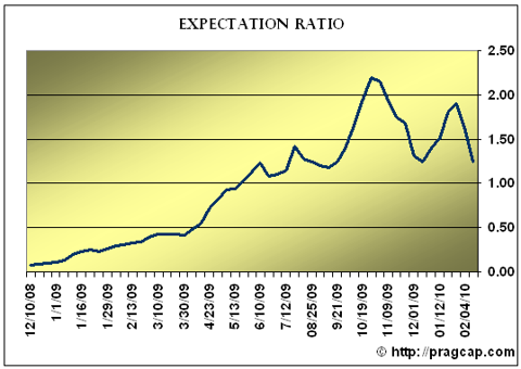 ER EXPECTATION RATIO HITS 2010 LOW